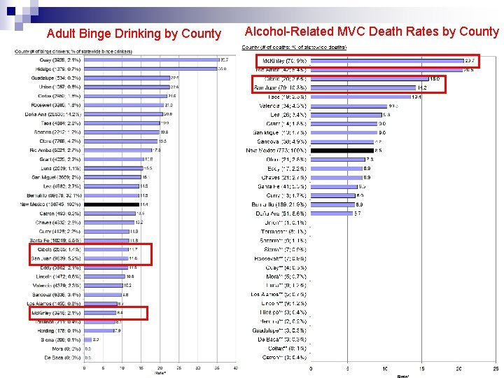 Adult Binge Drinking by County Alcohol-Related MVC Death Rates by County