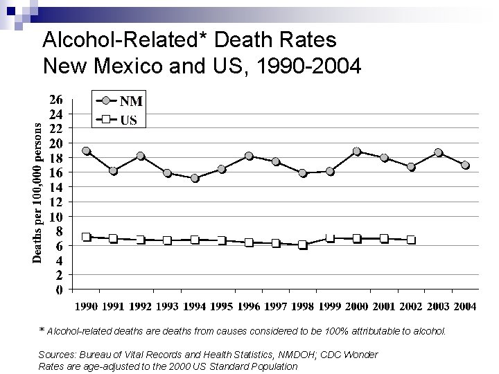 Alcohol-Related* Death Rates New Mexico and US, 1990 -2004 * Alcohol-related deaths are deaths