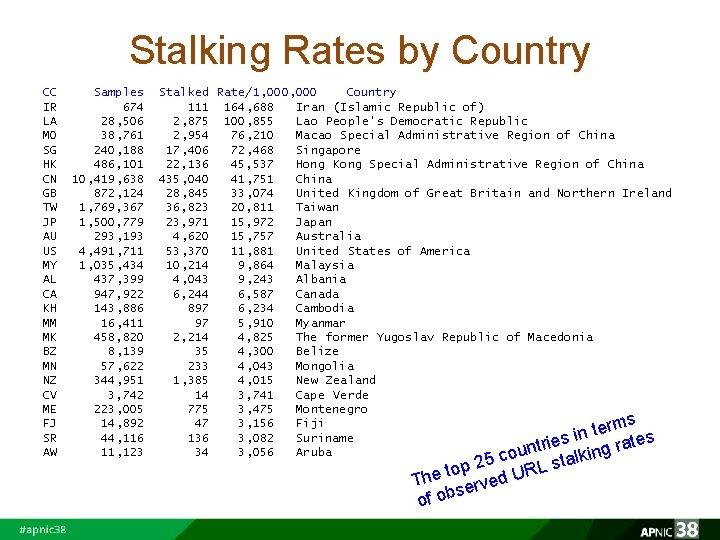 Stalking Rates by Country CC IR LA MO SG HK CN GB TW JP