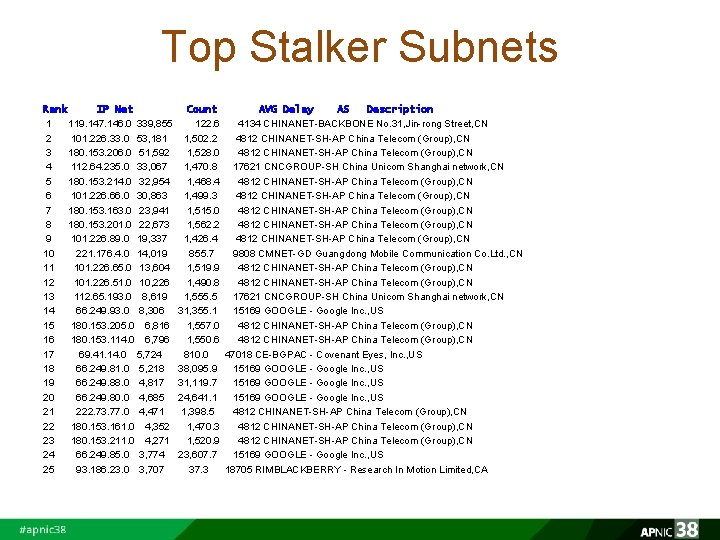 Top Stalker Subnets Rank IP Net 1 119. 147. 146. 0 339, 855 2
