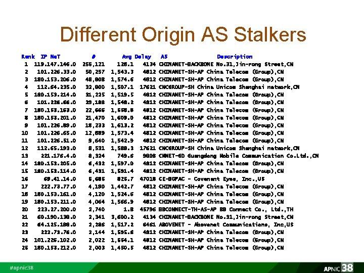Different Origin AS Stalkers Rank IP Ne. T 1 119. 147. 146. 0 2