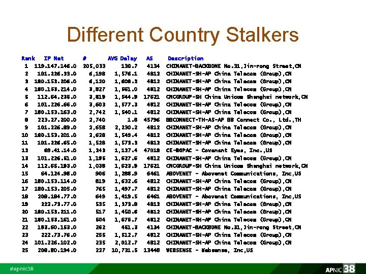 Different Country Stalkers Rank IP Net 1 119. 147. 146. 0 2 101. 226.