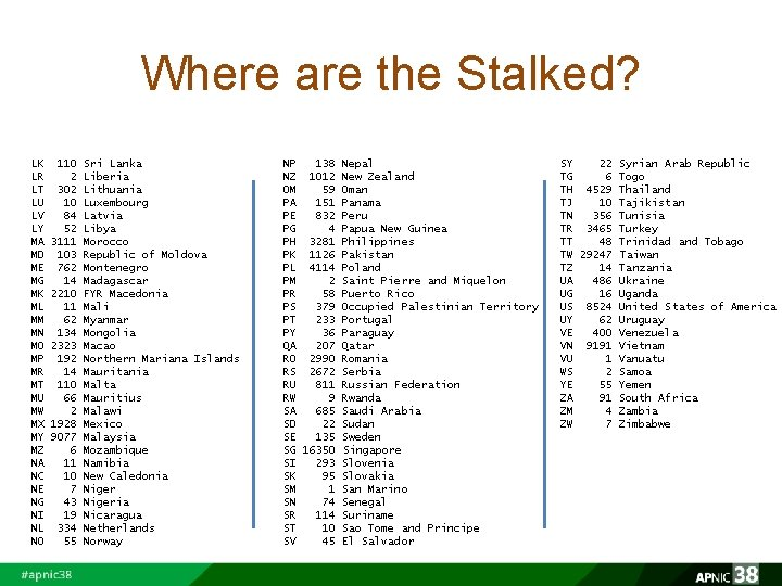 Where are the Stalked? LK LR LT LU LV LY MA MD ME MG