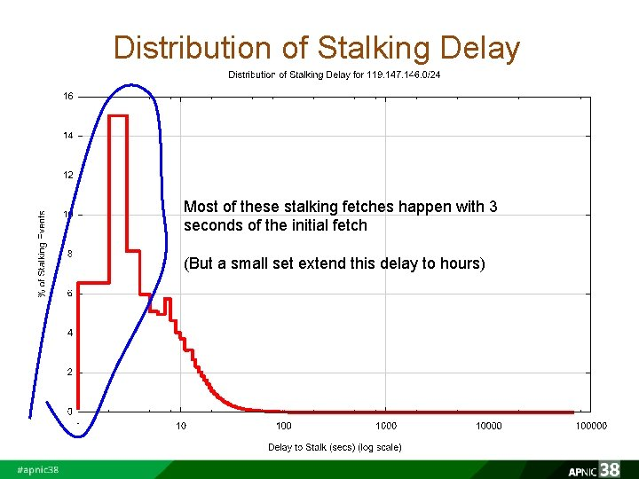 Distribution of Stalking Delay Most of these stalking fetches happen with 3 seconds of