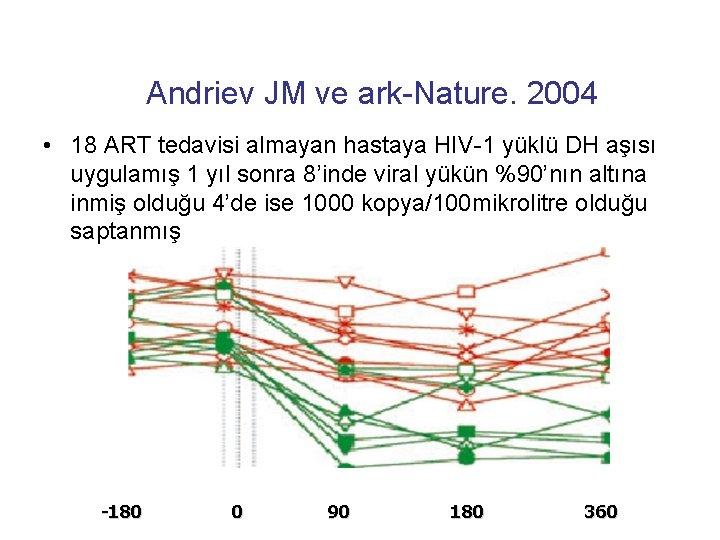 Andriev JM ve ark-Nature. 2004 • 18 ART tedavisi almayan hastaya HIV-1 yüklü DH