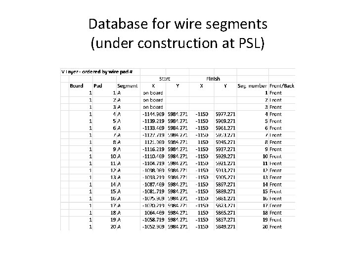Database for wire segments (under construction at PSL)