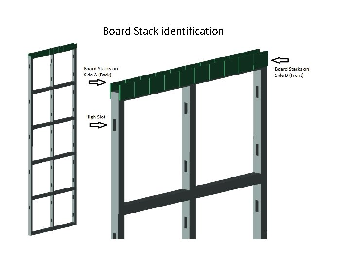 Board Stack identification