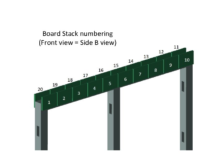 Board Stack numbering (Front view = Side B view)