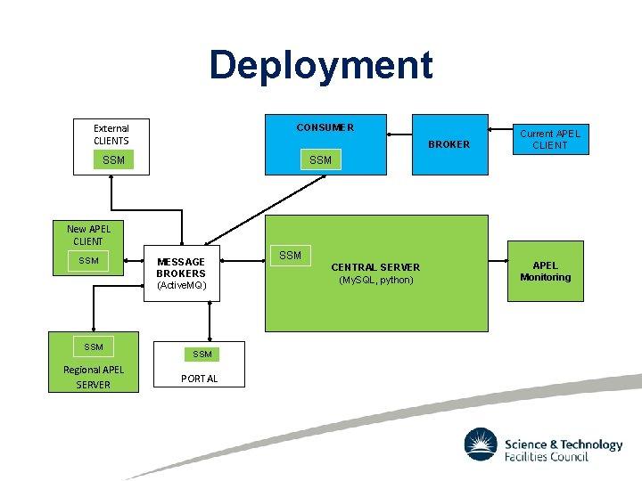 Deployment External CLIENTS CONSUMER BROKER Current APEL CLIENT SSM New APEL CLIENT SSM Regional