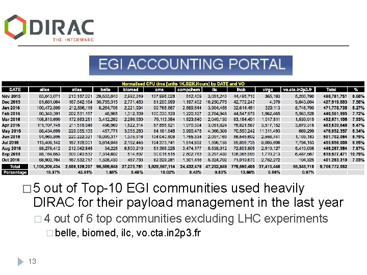 � 5 out of Top-10 EGI communities used heavily DIRAC for their payload management