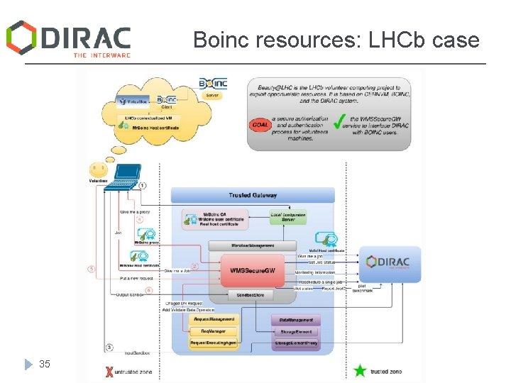 Boinc resources: LHCb case 35