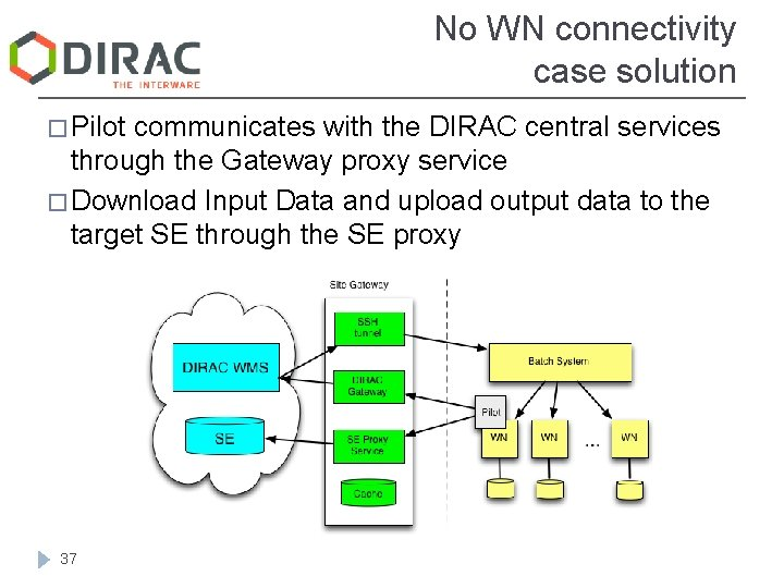 No WN connectivity case solution � Pilot communicates with the DIRAC central services through