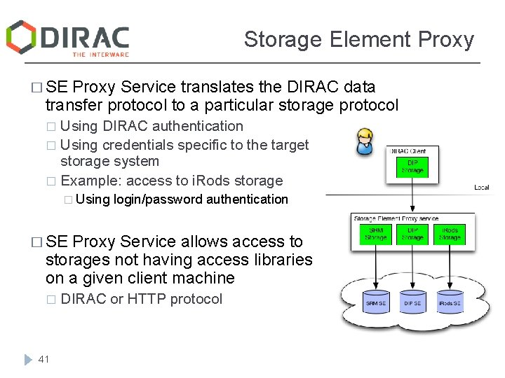 Storage Element Proxy � SE Proxy Service translates the DIRAC data transfer protocol to