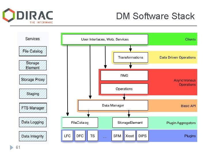 DM Software Stack 61