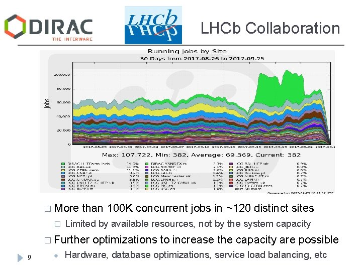 LHCb Collaboration � More � than 100 K concurrent jobs in ~120 distinct sites