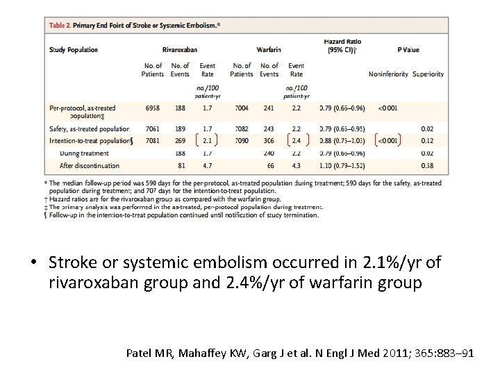 Results • Stroke or systemic embolism occurred in 2. 1%/yr of rivaroxaban group and