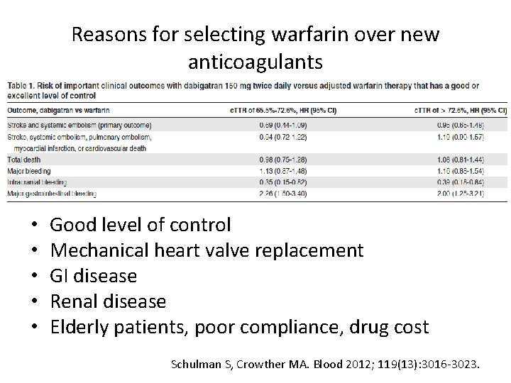 Reasons for selecting warfarin over new anticoagulants • • • Good level of control