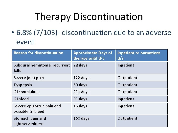 Therapy Discontinuation • 6. 8% (7/103)- discontinuation due to an adverse event Reason for