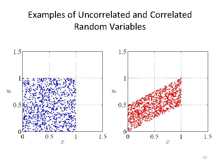 Examples of Uncorrelated and Correlated Random Variables 12