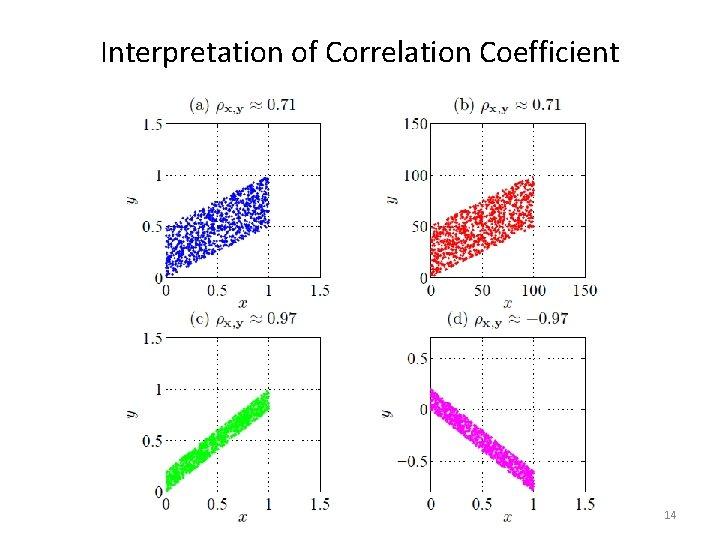 Interpretation of Correlation Coefficient 14