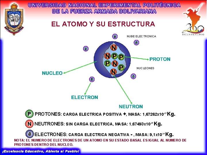 EL ATOMO Y SU ESTRUCTURA NUBE ELECTRONICA NUCLEONES P PROTONES: CARGA ELECTRICA POSITIVA +,