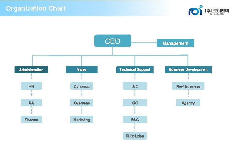 Organization Chart CEO Management Administration Sales Technical Support Business Development HR Domestic S/C New