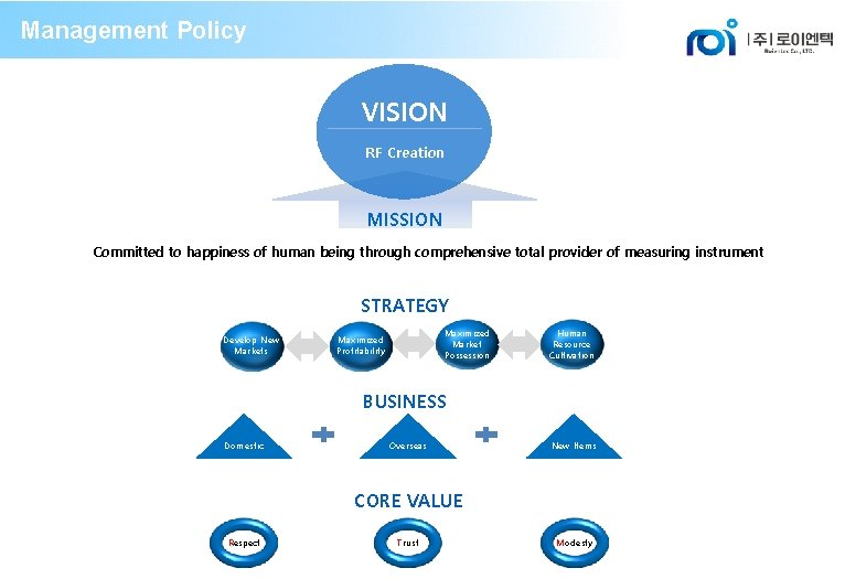 Management Policy VISION RF Creation MISSION Committed to happiness of human being through comprehensive