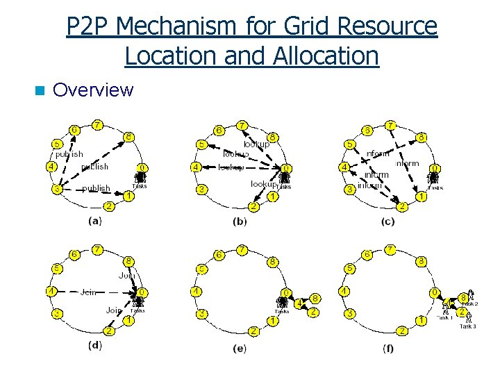 P 2 P Mechanism for Grid Resource Location and Allocation n Overview