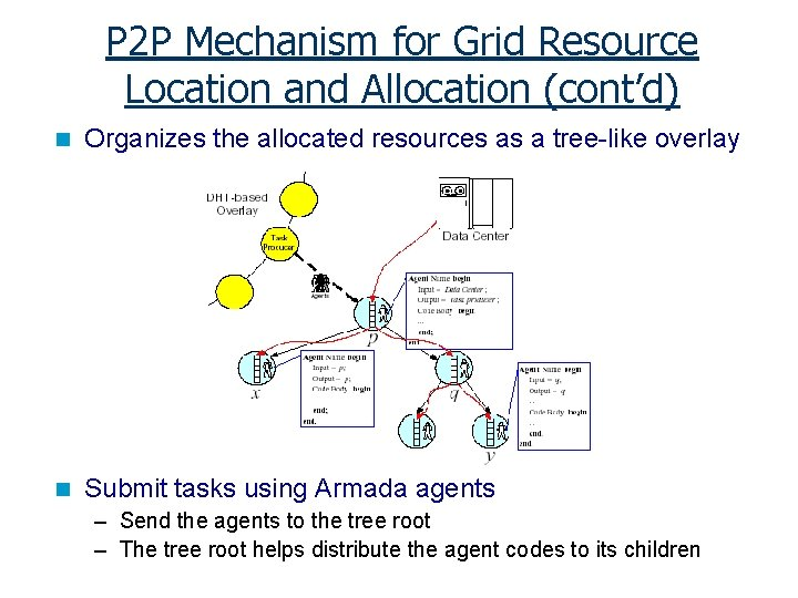 P 2 P Mechanism for Grid Resource Location and Allocation (cont'd) n Organizes the