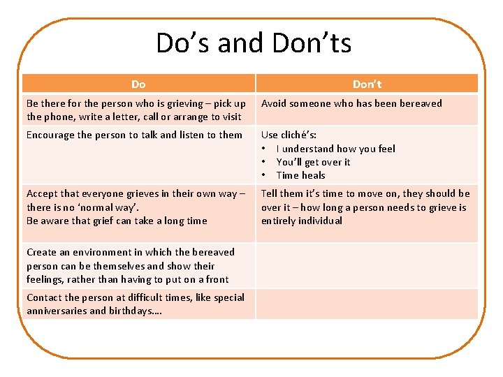 Do's and Don'ts Do Don't Be there for the person who is grieving –