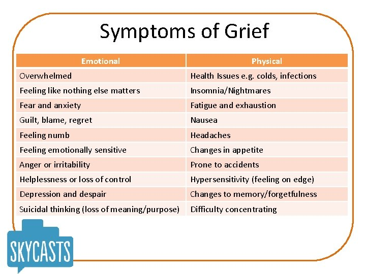 Symptoms of Grief Emotional Physical Overwhelmed Health Issues e. g. colds, infections Feeling like