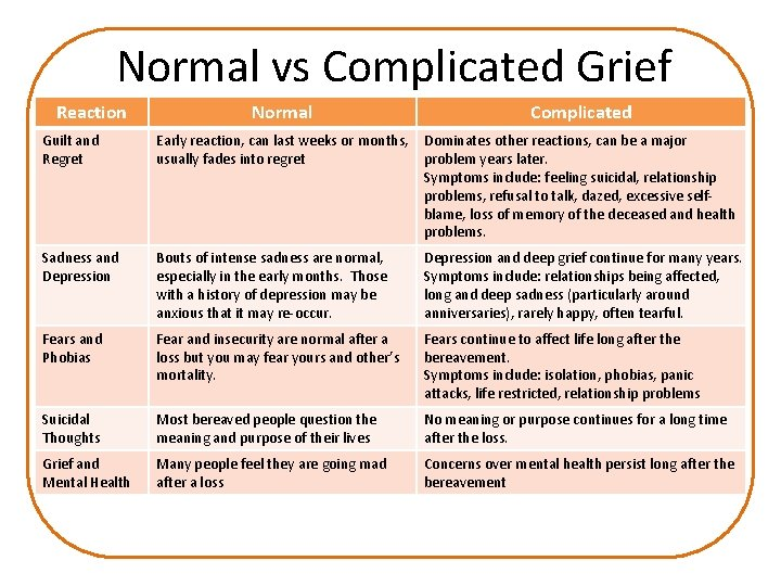 Normal vs Complicated Grief Reaction Normal Complicated Guilt and Regret Early reaction, can last