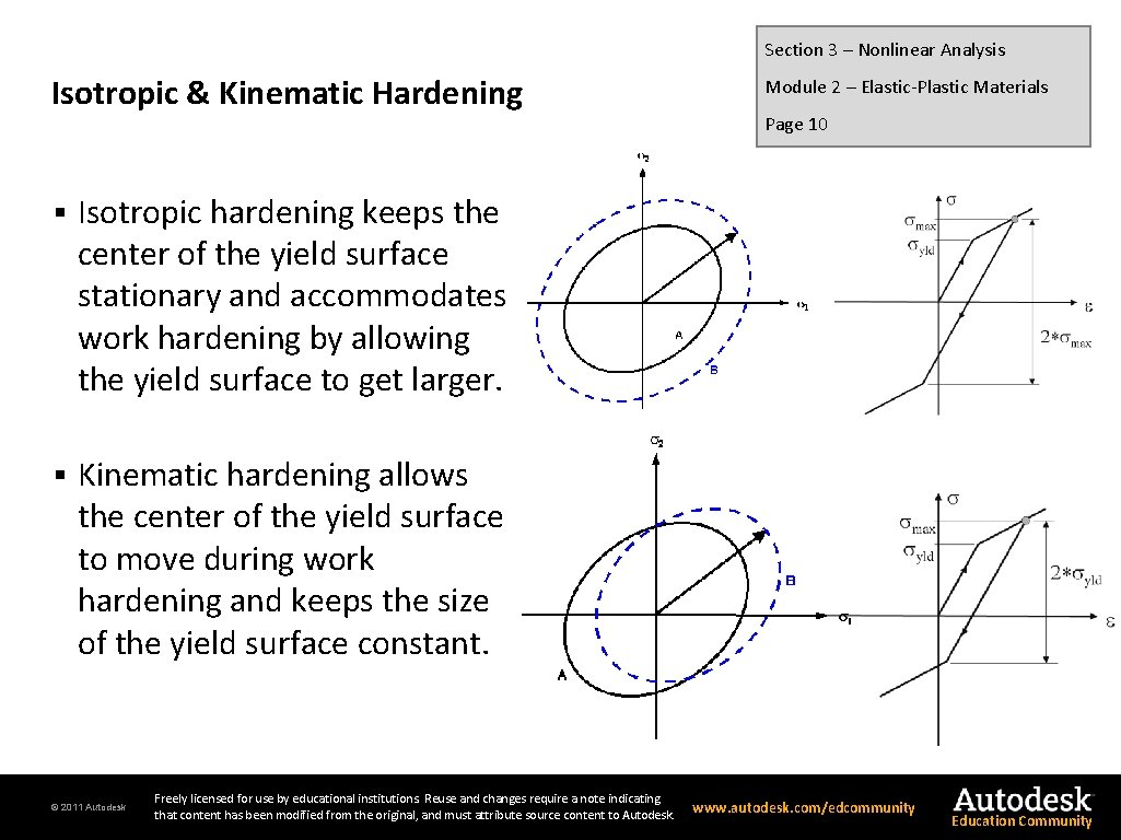 Section 3 – Nonlinear Analysis Isotropic & Kinematic Hardening § Isotropic hardening keeps the