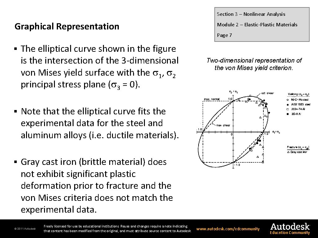 Section 3 – Nonlinear Analysis Graphical Representation § The elliptical curve shown in the