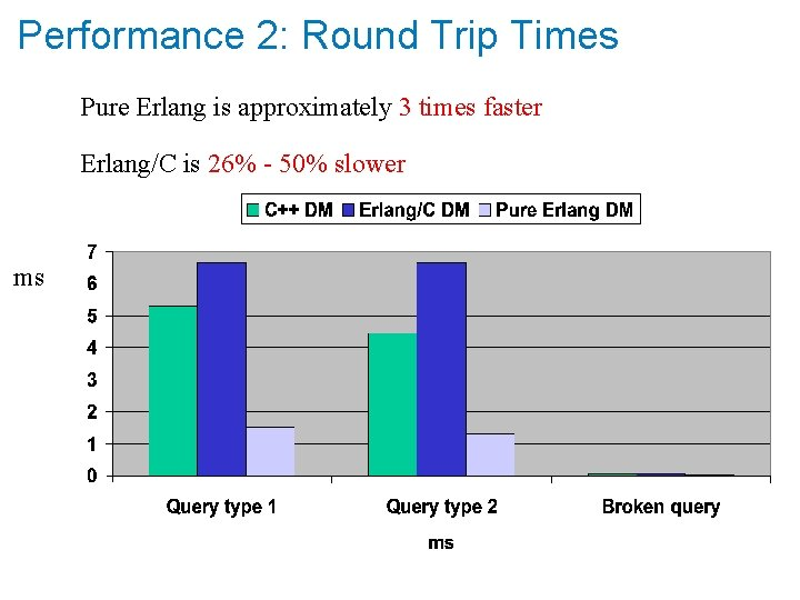 Performance 2: Round Trip Times Pure Erlang is approximately 3 times faster Erlang/C is