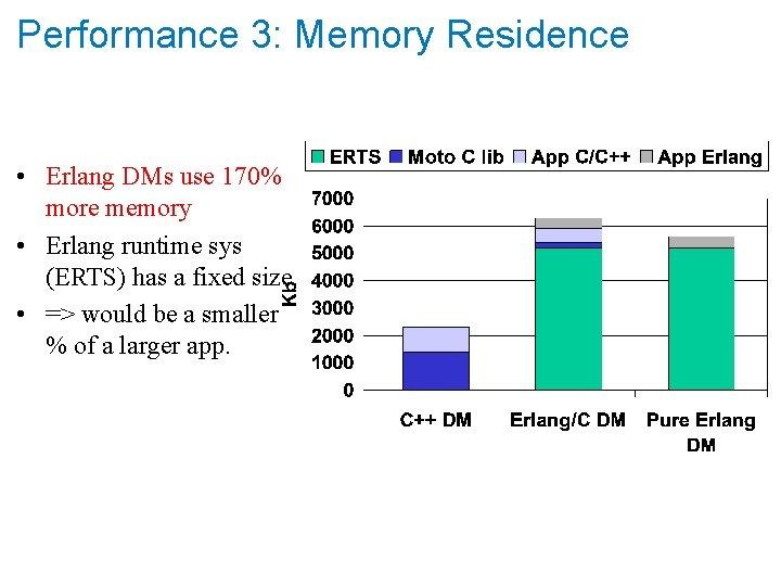 Performance 3: Memory Residence • Erlang DMs use 170% more memory • Erlang runtime