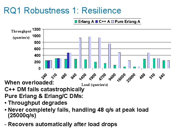 RQ 1 Robustness 1: Resilience Throughput (queries/s) When overloaded: Load (queries/s) C++ DM fails