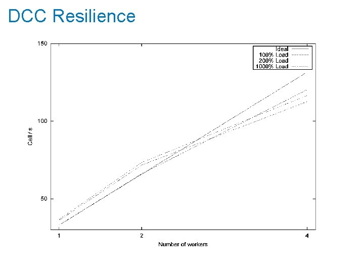 DCC Resilience