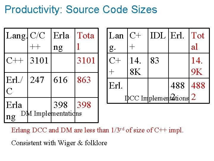 Productivity: Source Code Sizes Lang. C/C Erla Tota ++ ng l C++ 3101 Erl.