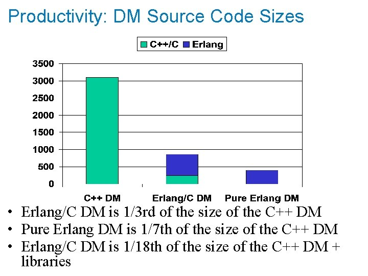 Productivity: DM Source Code Sizes • Erlang/C DM is 1/3 rd of the size