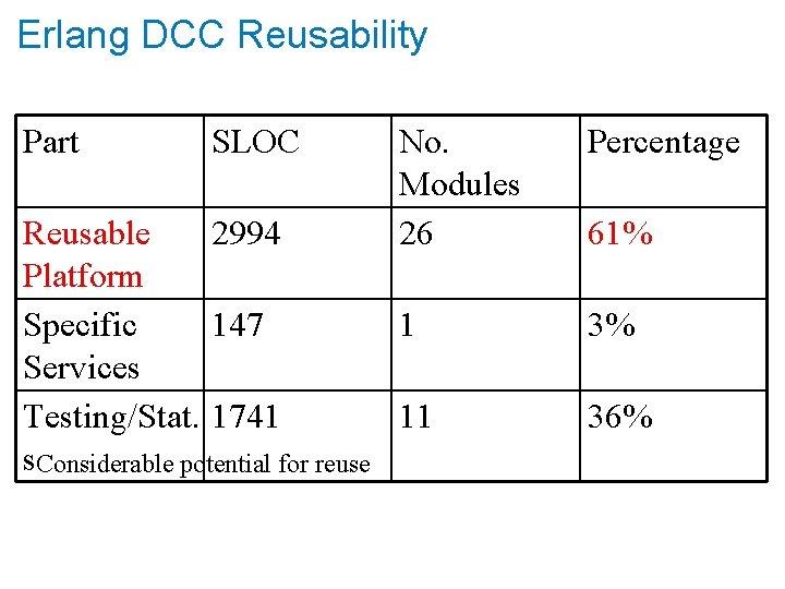 Erlang DCC Reusability Part SLOC No. Modules 26 Reusable 2994 Platform Specific 147 1