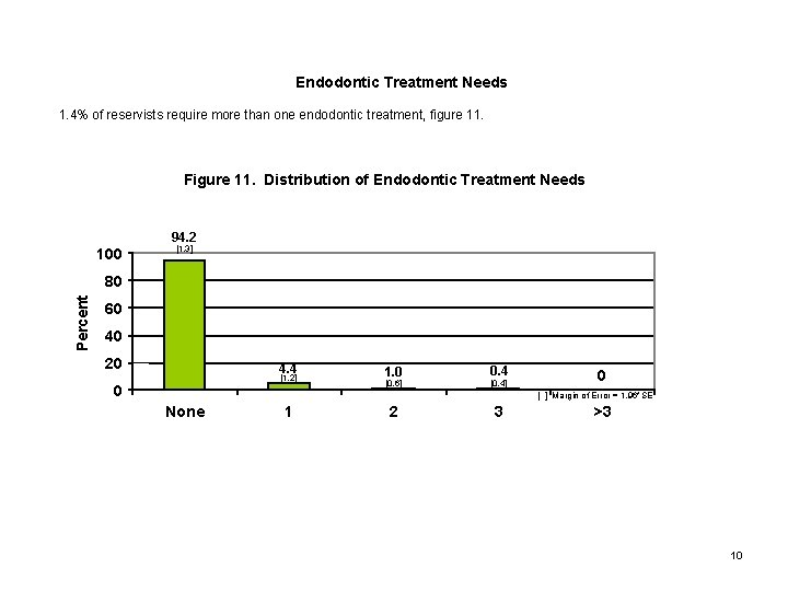 Endodontic Treatment Needs 1. 4% of reservists require more than one endodontic treatment, figure