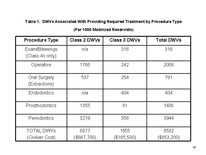 Table 1. DWVs Associated With Providing Required Treatment by Procedure Type (Per 1000 Mobilized