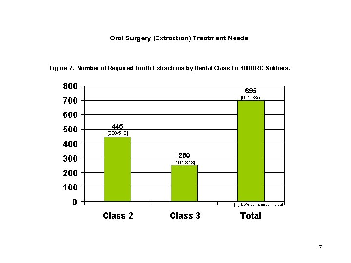 Oral Surgery (Extraction) Treatment Needs Figure 7. Number of Required Tooth Extractions by Dental