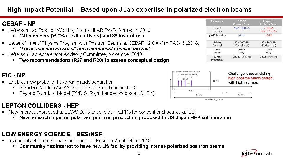 High Impact Potential – Based upon JLab expertise in polarized electron beams CEBAF -