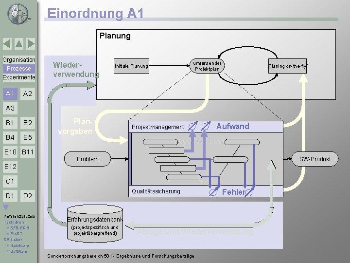 Einordnung A 1 Planung Organisation Prozesse Experimente A 1 Wiederverwendung Initiale Planung umfassender Projektplan