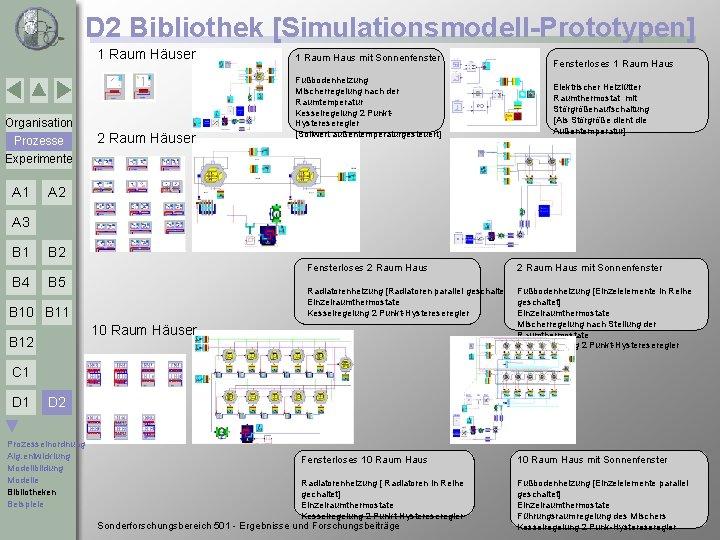 D 2 Bibliothek [Simulationsmodell-Prototypen] 1 Raum Häuser Organisation Prozesse Experimente A 1 2 Raum