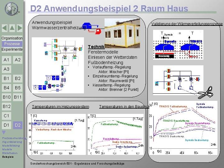 D 2 Anwendungsbeispiel 2 Raum Haus Anwendungsbeispiel Warmwasserzentralheizung Validierung der Wärmeverteilungsprozesse T Dymola Organisation