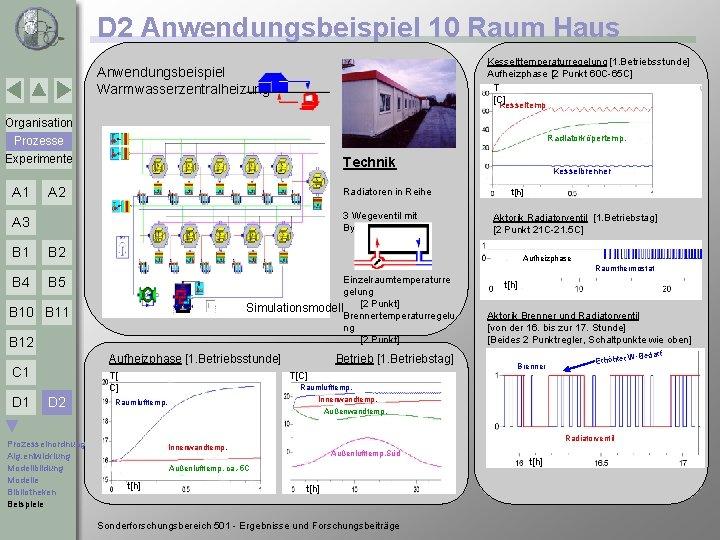 D 2 Anwendungsbeispiel 10 Raum Haus Kesselttemperaturregelung [1. Betriebsstunde] Aufheizphase [2 Punkt 60 C-65