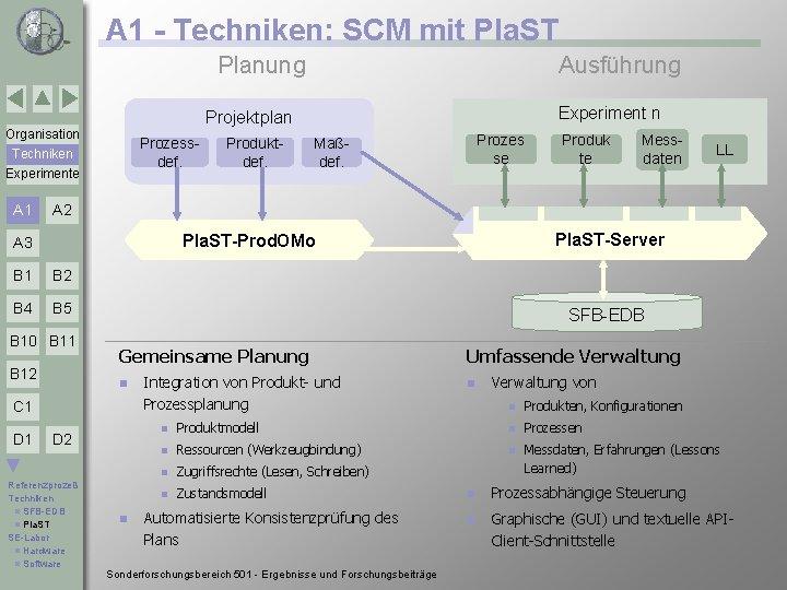 A 1 - Techniken: SCM mit Pla. ST Planung Ausführung Experiment n Projektplan Organisation